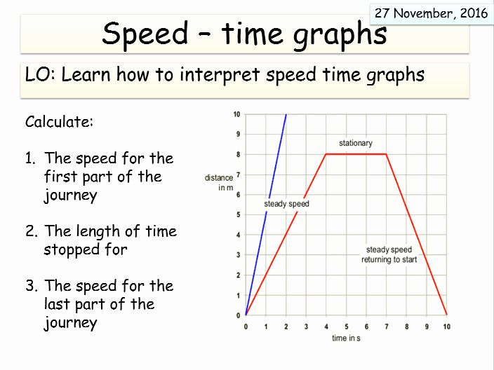 Pin By Manfred On Studies Force And Motion Graphing Calculating Speed Position time graph worksheet