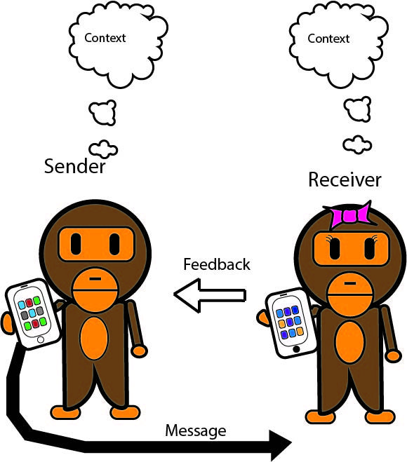 Emmert & Donaghy 2-Way Model of Communication:  The sender encodes a message that is sent then responded to. Throughout the exchange the context and internal thoughts of both individuals serve as a noise to the communication. I used thought bubbles specifically to reference to internal communication aspect.
