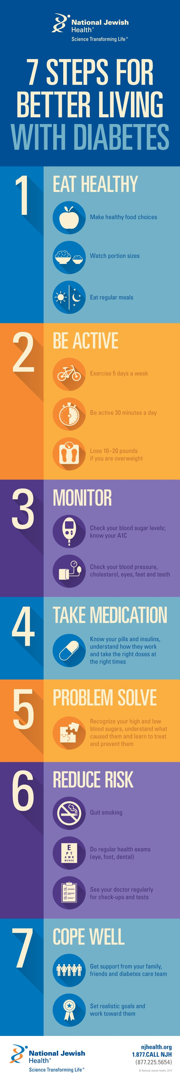 While there isn't yet a cure for #diabetes, the condition can be managed. Know the top seven steps for better living with diabetes, and gather a support team around you. Our certified diabetes educators provide medical and nutritional consults, show you how to check your blood sugar and properly take medication, and teach weekly diabetes education classes to patients and the public.