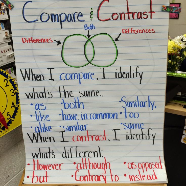 compare and contras A comparison and contrast essay focuses on how two items or texts are similar,  you can compare and contrast any number of items including theories, events,.