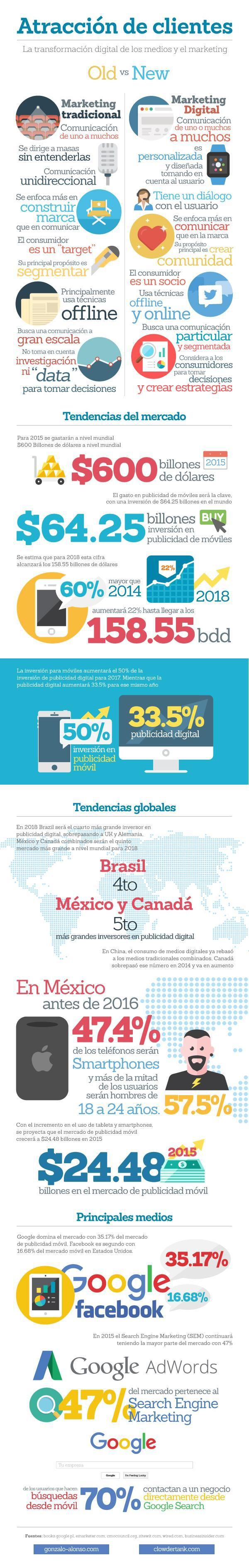 Transformación digital del Marketing #infografia #infographic #marketing