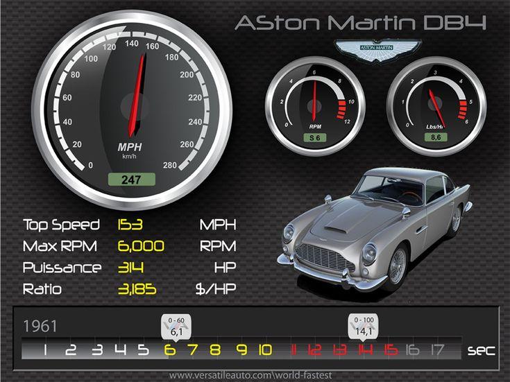 1961 Aston Martin DB4 – HD Spec card