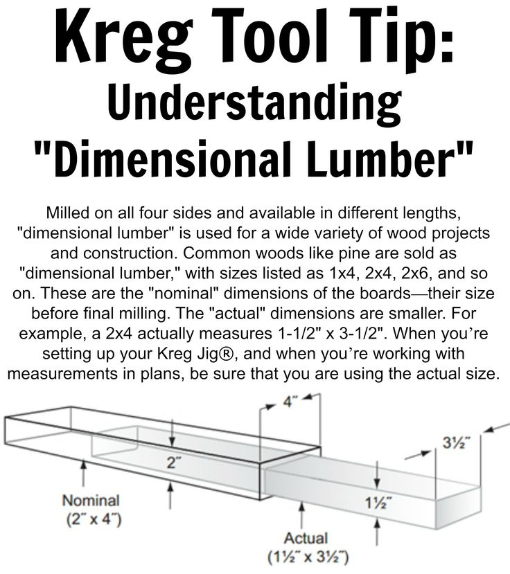 Kreg tool tip understanding dimensional lumber milled for What is a 2x6