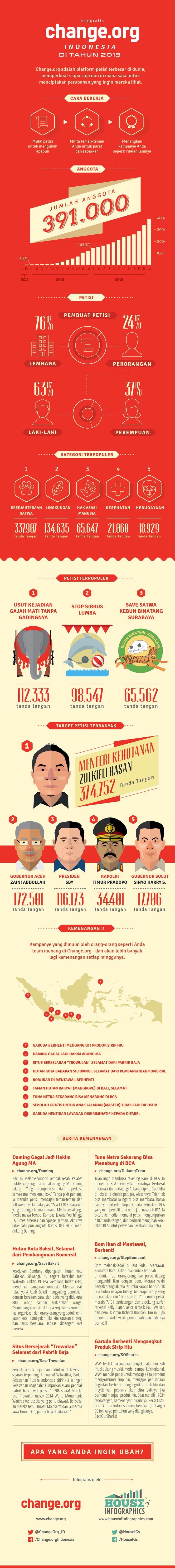 45 best mzik infographix images on pinterest creative infografis change indonesia di tahun 2013 kaskus the largest indonesian community toneelgroepblik Choice Image