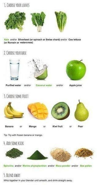 Make your own smoothies following these basics! Remember that Foremost Apple Juice makes a great base!