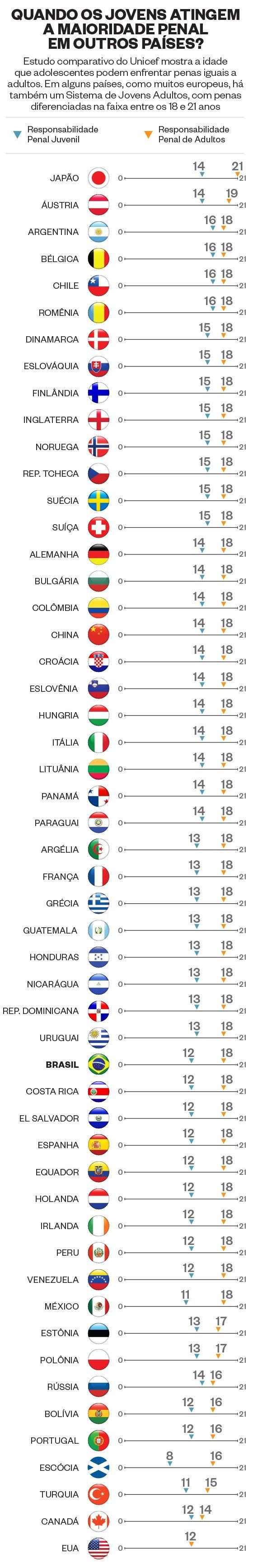 """FONTE: Estudo """"Por que dizer não à redução da idade penal"""", da Unicef, publicado em novembro de 2007 (Foto: Infográfico: Bruno Calixto e Renato Tanigawa)"""