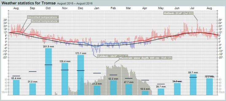 Weather statistics for  Tromsø