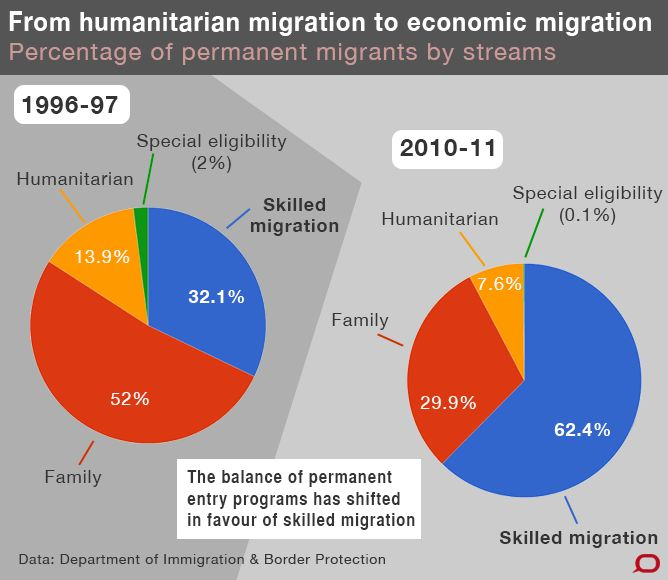 Australia's pattern of #migration and the shift from family & humanitarian migration to skilled migration. Source: Department of Immigration and Border Protection #DIBP