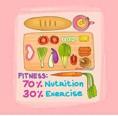 Un fisico perfetto? 70% alimentazione, 30% esercizio.