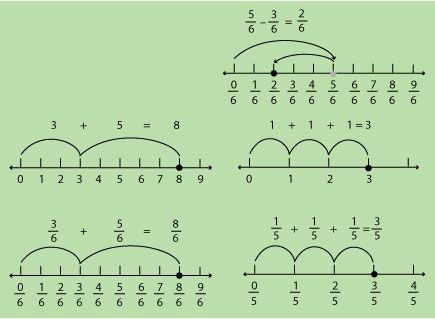 Sumar y restar fracciones en una línea numérica.