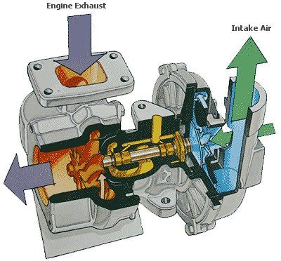 How a Turbo Charger works : inside a TC: Turbo Charger