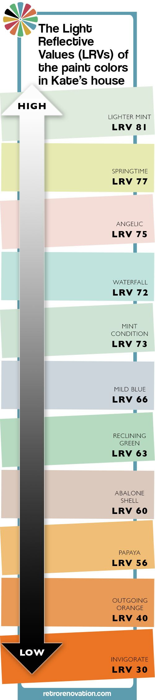 Light reflective values of specific colors in a mid-century house