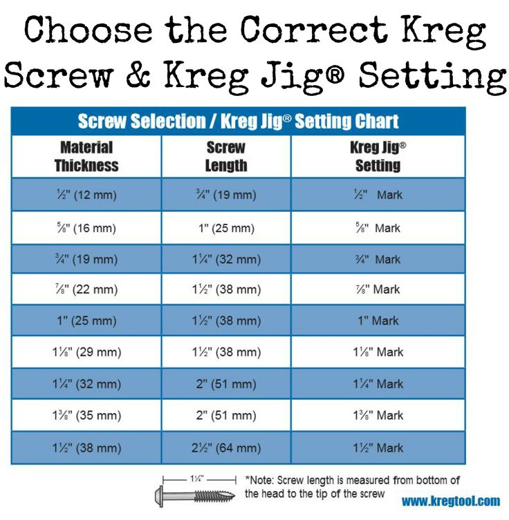 37 Best Kreg Tool Instructions Images On Pinterest Woodworking