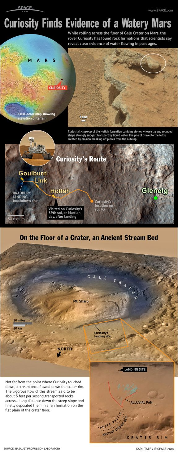 Mars Rover Curiosity's Ancient Stream Discovery Explained
