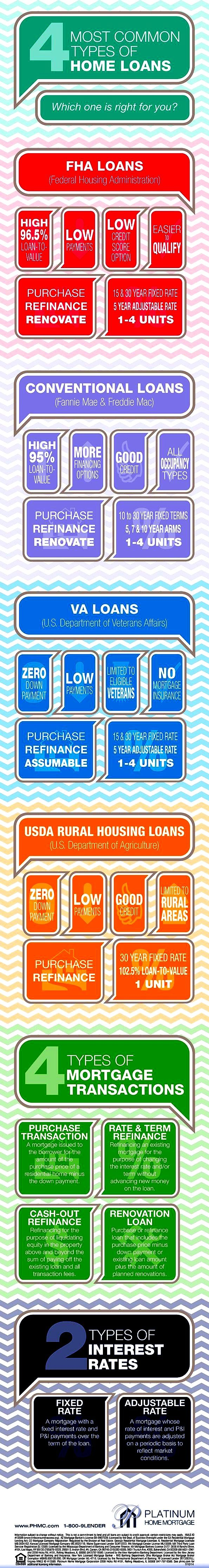 There is many different types of home loans. These are the most common...