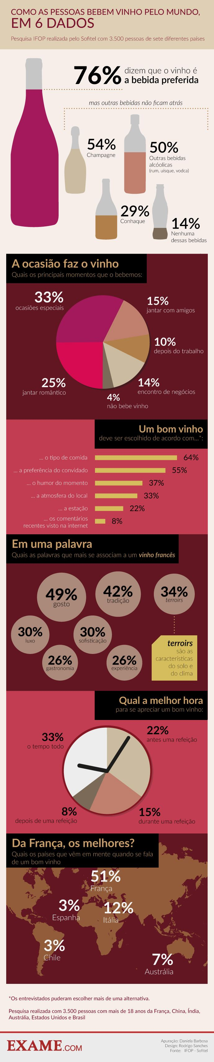 Como o mundo bebe vinho - em um infográfico | EXAME.com