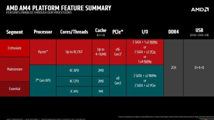 Amd Ryzen Motherboards Explained The Crucial Differences In Every Am4 Chipset Pcworld Amd Motherboards Laptop Offer