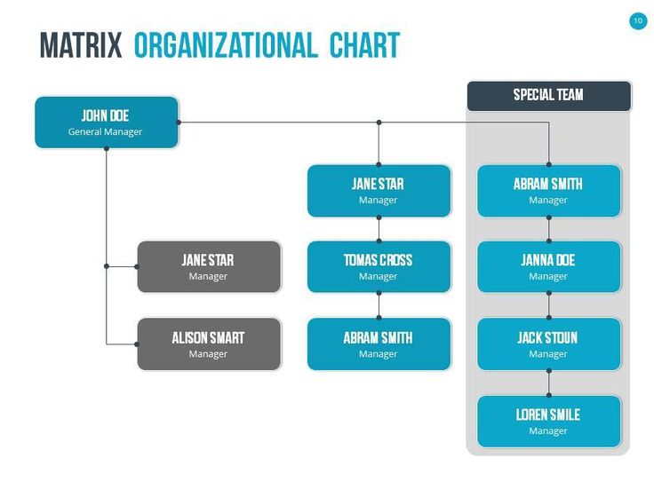 12 best diseño org images on Pinterest Organizational chart - sample chart