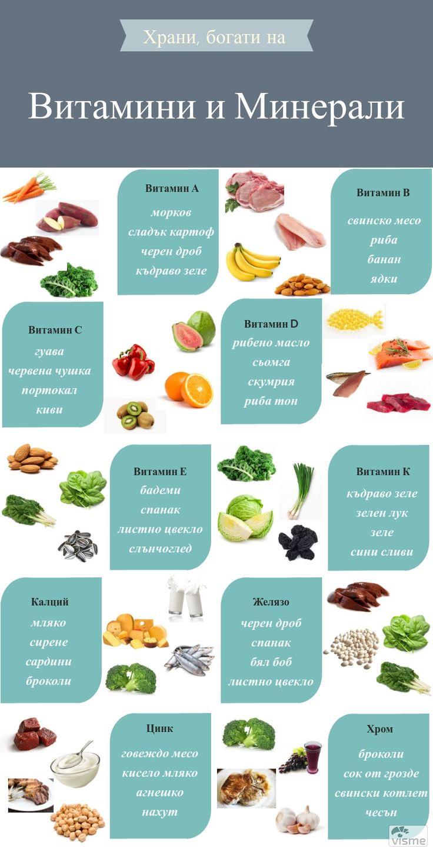 най-добрите храни според съдържанието на витамини и минерали. Много са, нали...а ако нямате време и средства да пазарувате всичко това, можете да вземете просто Свежа Спирулина.