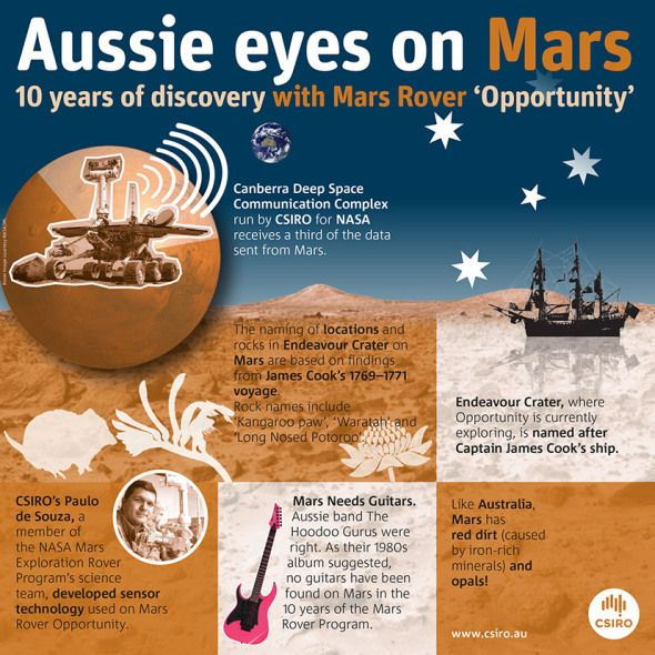 "Two days before Australia Day in 2004, NASA's Opportunity Rover landed on Mars. This little ""rover that could"" was only intended to undertake a three month mission, but 2014 marks a decade of research. Opportunity sends data from her scanners and sensors back to Earth, including to our Canberra Deep Space Communication Complex, for scientists to analyse and interpret what it tells us about Mars past and present."