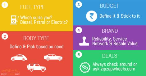 5 things to check while buying a new car!