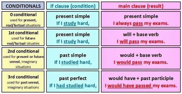 English grammar viii conditionals