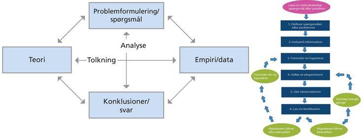 kvantitative metode - tal og data, folkeundersøgelser - kvalitative metode - indlevelse og forståelse, tale - appelformer og Toulmins argumentationsmodel - undersøgelser og eksperimenter -  belyst problemstillingen - anden vinklen og tekst