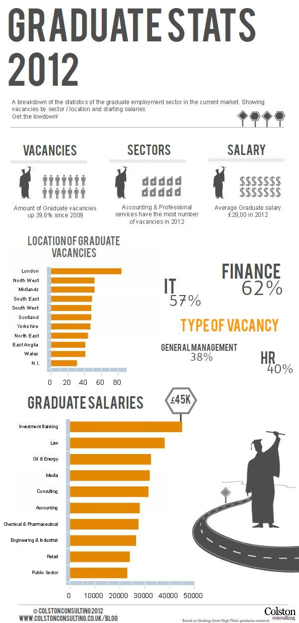 UK Graduate Job Market Statistics For The Year Vacancies, Job Sectors And  Salaries.