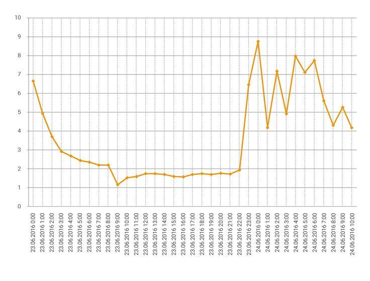 Компания AMarkets достойно выстояла перед черным лебедем по GBPUSD http://www.amarkets.org/company/news/kompaniya-amarkets-dostojno-vystoyala-pered-chernym-lebedem-po-gbpusd/g/VGJZZ/  Референдум в Англии проявил себя во всей красе, спровоцировав колоссальную волатильность на финансовых рынках. Осознавая вероятные риски события для клиентов, компания AMarkets решила ввести дополнительные меры защиты клиентских средств. И мы рады сообщить, что техническая мощность была испытана на прочность и…