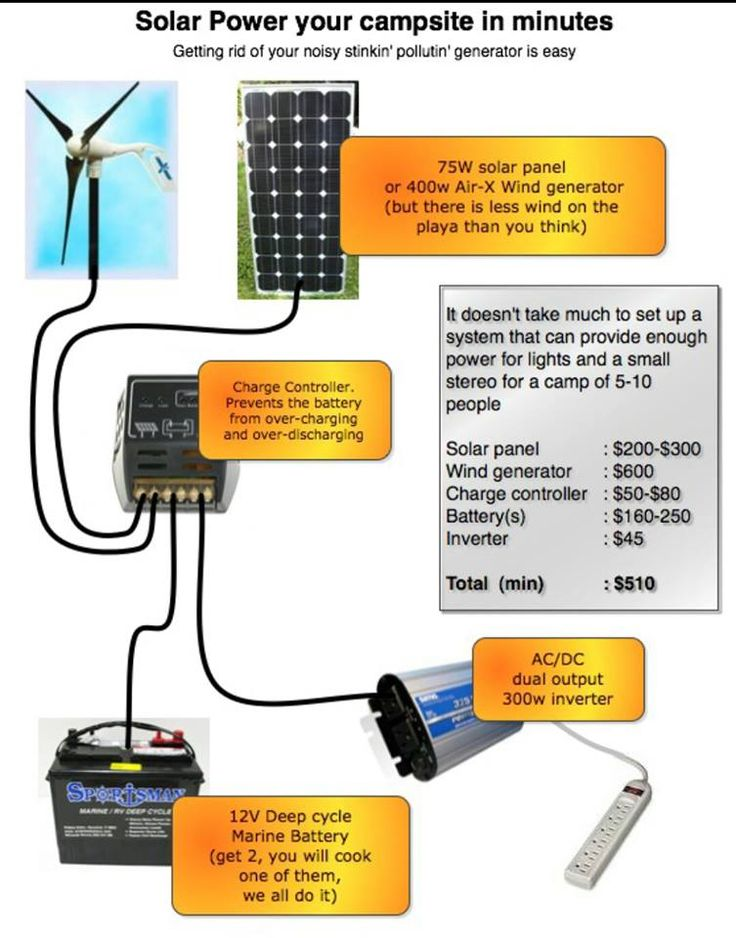 Solar power your campsite....                                                                                                                                                                                 More