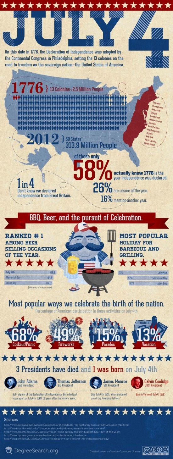 INFOGRAPHIC: JULY 4TH – BBQ, BEER, AND THE PURSUIT OF CELEBRATION    Freedom is precious and shouldn't be taken for granted. Summertime is precious and shouldn't be taken for granted. Get out and enjoy both with those you care about and raise a toast to the many that have fought, have died, and those currently, defending our freedom to barbeque, blow stuff up, and most importantly, to live free from tyranny and oppression.