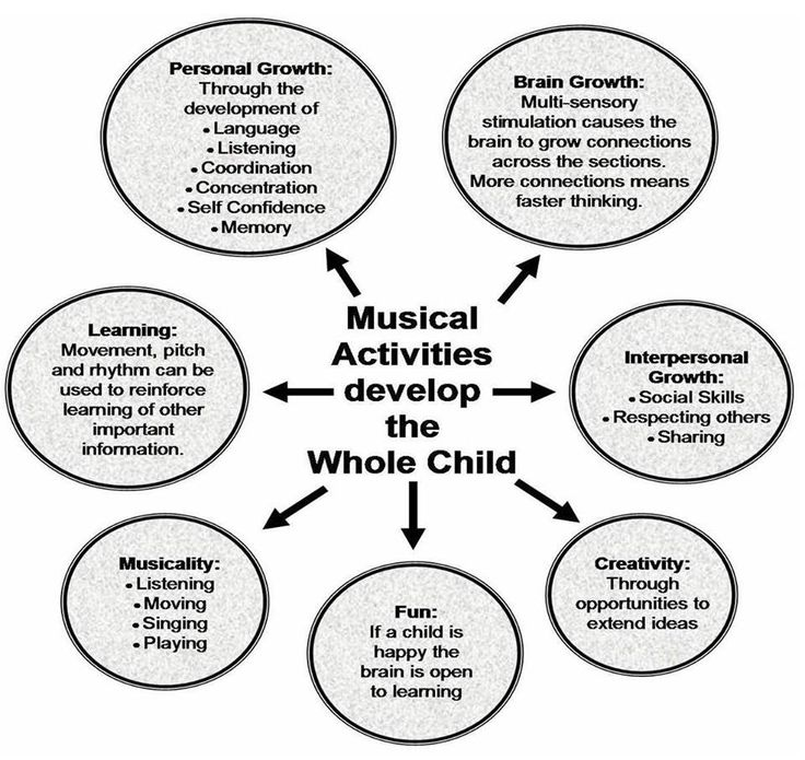 Developmental benefits of music education