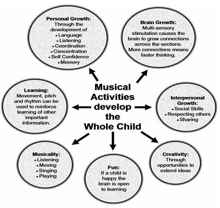 Developmental benefits of music education