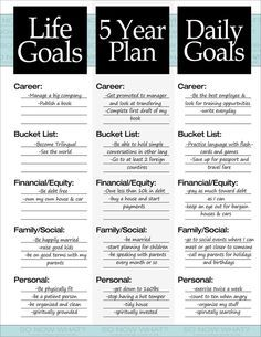 3 goals you need: Life Goals. 5 Year Plan, Daily Goals | Pinterest: twigsxo