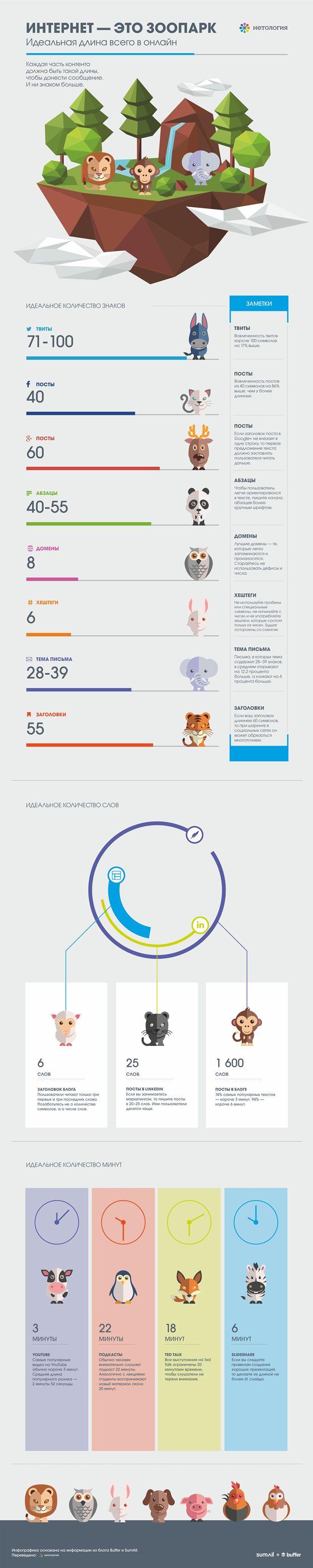 Оптимальная длина всего в Интернете #инфографика, #статистика