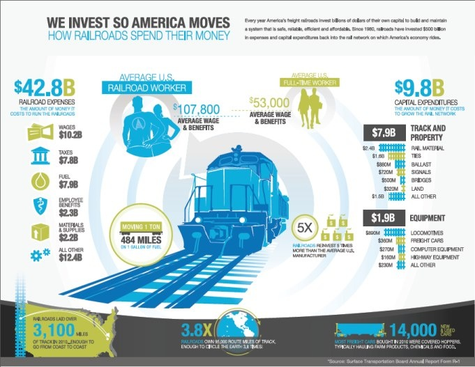 Quot How Railroads Spend Their Money Quot Infographic Freight