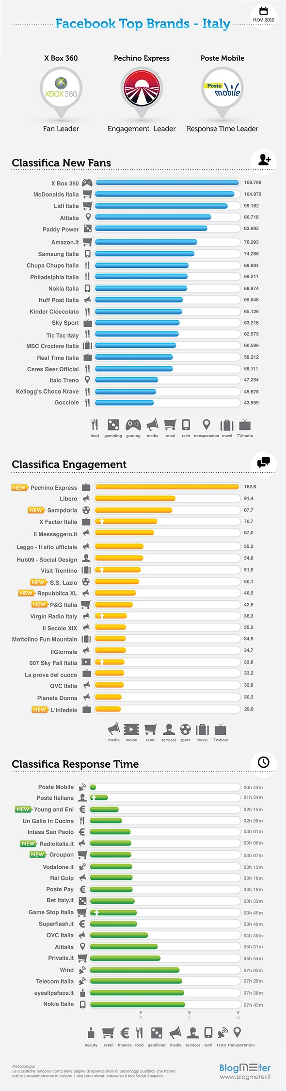 Blogmeter_Facebook Top Brands Novembre 2012 - Italia