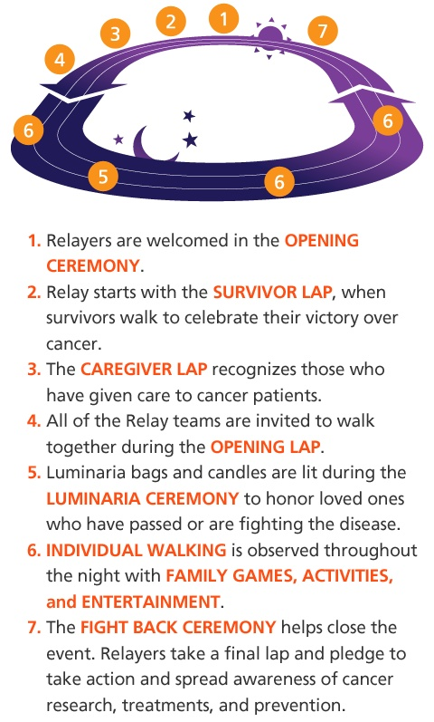 If you don't know...here's the run-down of Relay for Life.