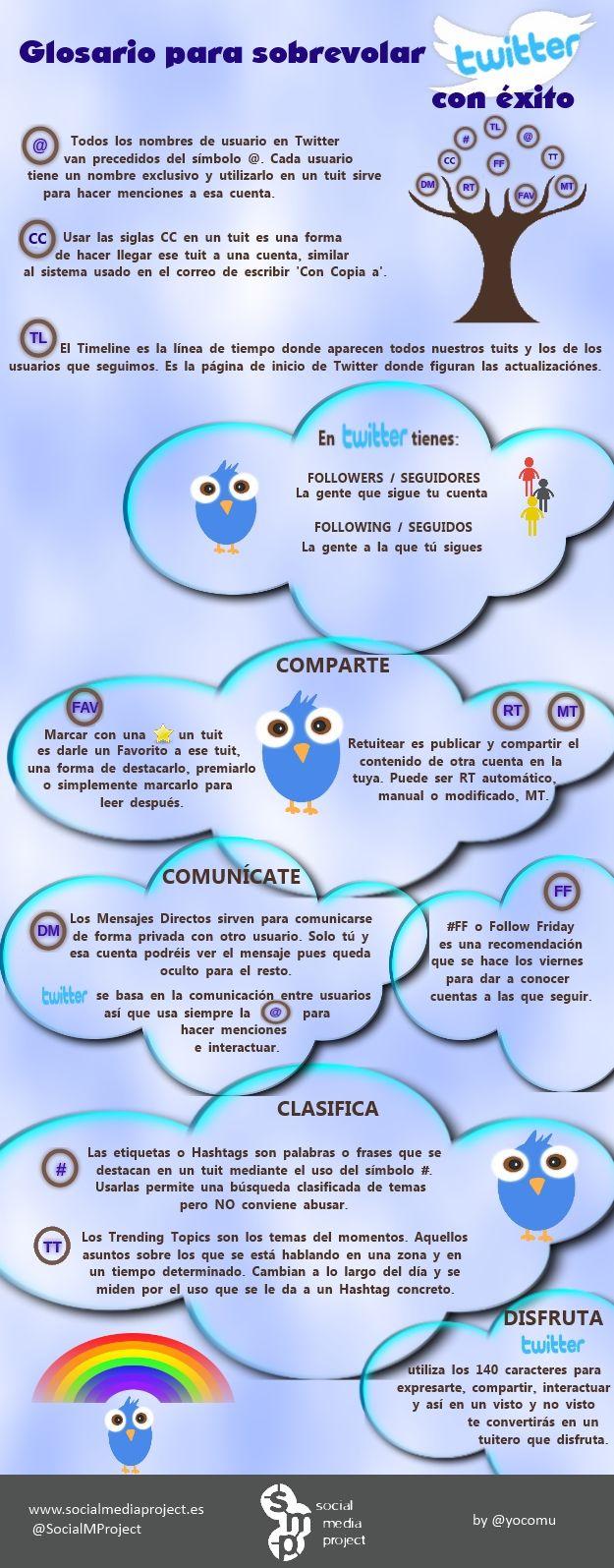 #Infografía - Cómo aprender a volar en #Twitter !! #SocialMedia  Infografia_Glosario_basico_Twitter__SocialMediaProject_by_Yolanda_Corral