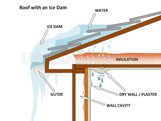 How An Ice Dam Actually Cause So Much Damage Ice Dams Roof Damage Metal Roof