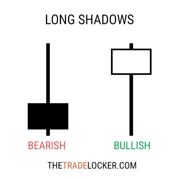 Free Candlestick Stock Chart Patterns Meaning Stock Charts