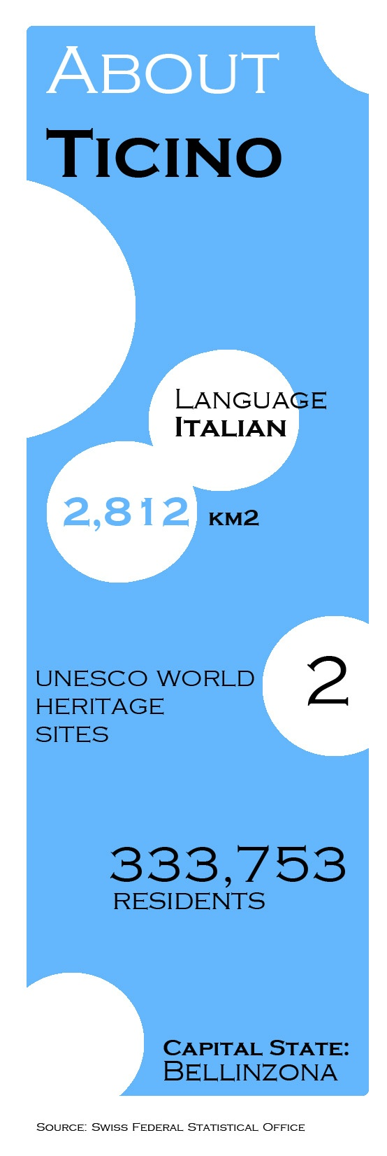 Ticino in numbers...