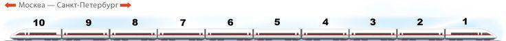 Поезд Сапсан - нумерация вагонов