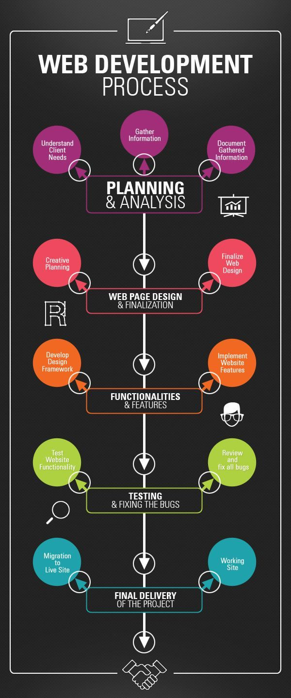 When you think of web development then you just need to have a site map and this will put you on the road to success – not true. Although having a clear understanding of page requirements would start your thought process it is not the most important factor.