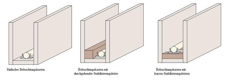 Indirekte Beleuchtung selber bauen