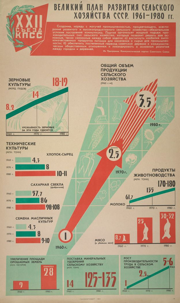 Master plan of development of the USSR's agricultural sector, 1961-1980