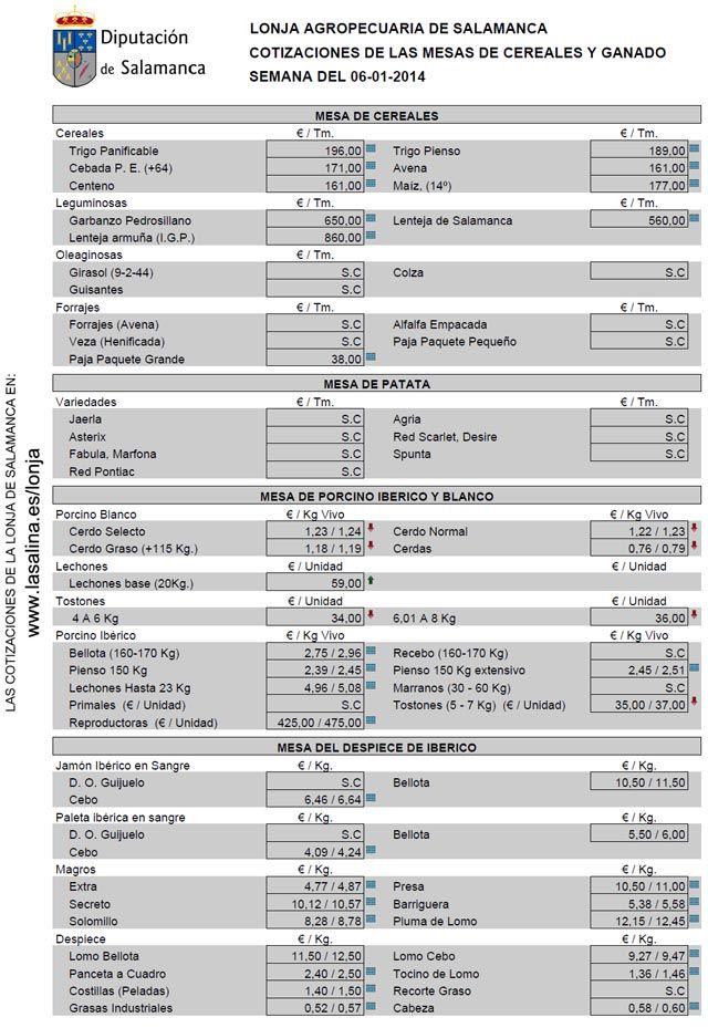 Precios de la Lonja agropecuaria de Salamanca fijados el día 7 de enero de 2014 http://revcyl.com/www/index.php/economia/item/2456-precios-de-la-lonja-agropecuaria-de-salamanca-fijados-el-d%C3%ADa-7-de-enero-de-2014