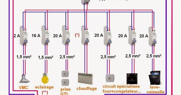 77 best Électricité images on Pinterest Electrical wiring