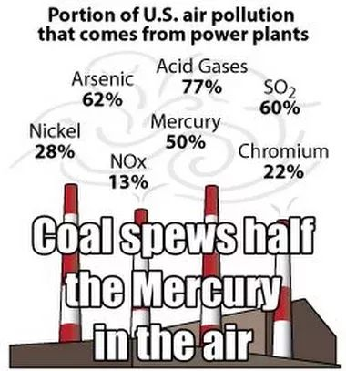 Coal fired plants all over the world release enormous quantities of mercury, ...