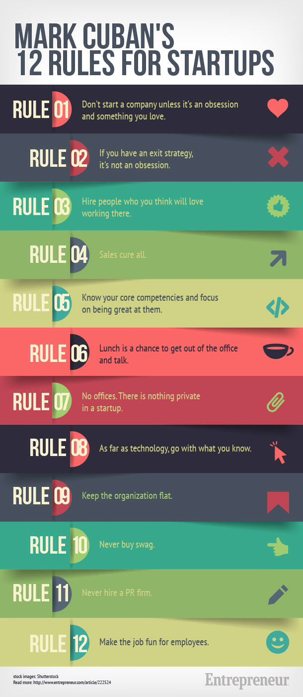 12 rules for a startup by Marc Cuban